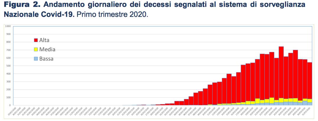 Co mówią oficjalne włoskie dane z pierwszego trymestru 2020 r. (raport ISTAT i ISS z 4 maja 2020r.)